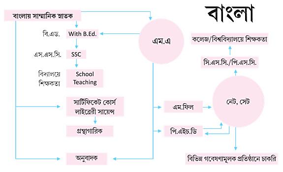 prospect-bengali