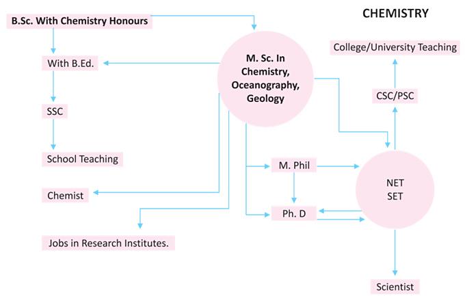 prospect-chemistry
