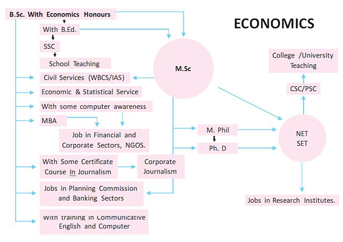 prospect-economics