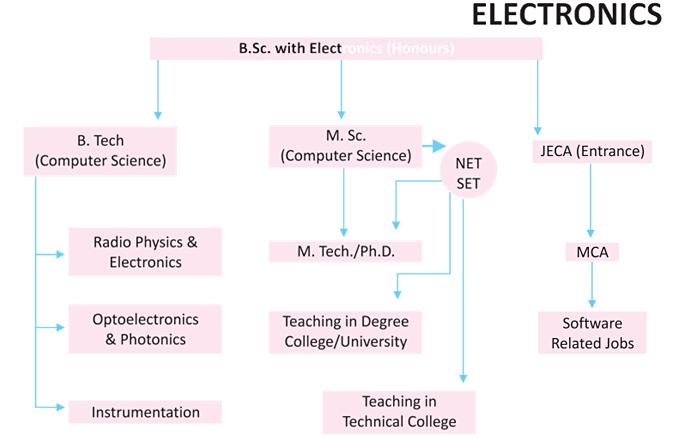 prospect-electronics