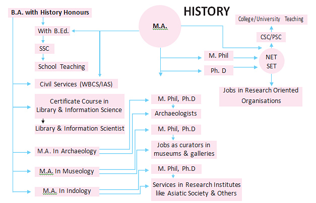 prospect-history